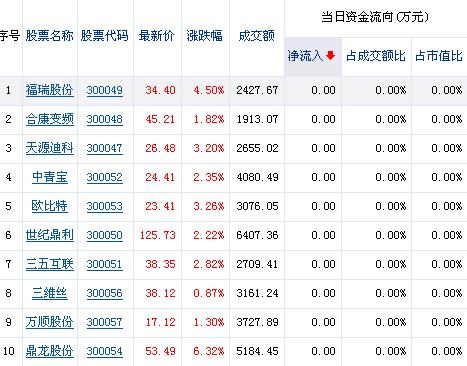 1069只黑脸琵鹭,属濒危物种;其中1/4在香港. 21年前 ...