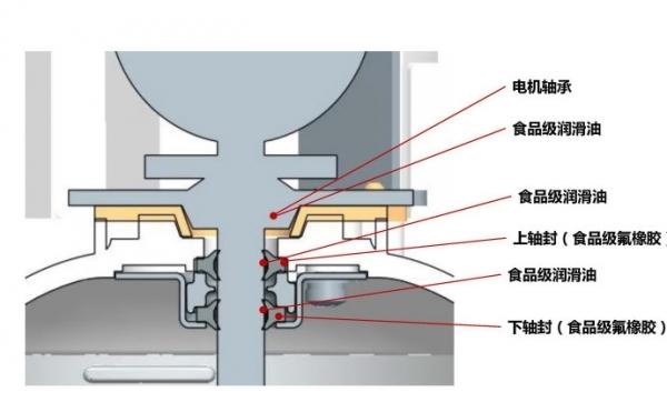 附:三款典型豆浆机内部结构示意图