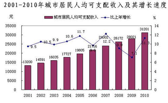 温州人均gdp_温州瘦肉丸图片
