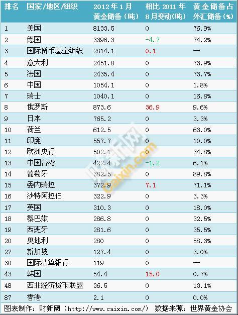 全球央行黄金储备排名中国第6美国第1