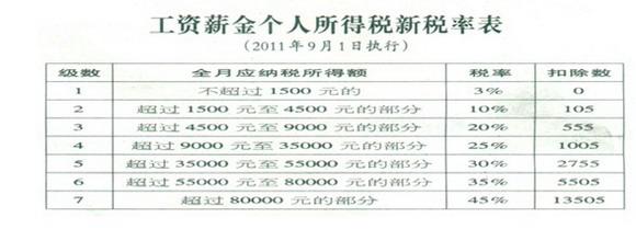工资薪金个人所得税新税率表